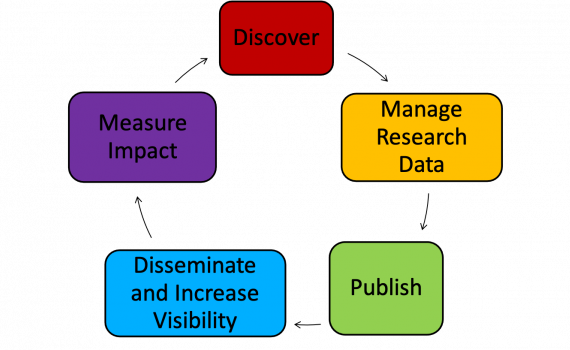 Diagramme showing research cycle - Discover, Manage Research Data, Publish, Disseminate and Increase Visibility, Measure Impact.